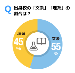 Q 出身校の「文系」「理系」の割合は? 文系55% 理系45%